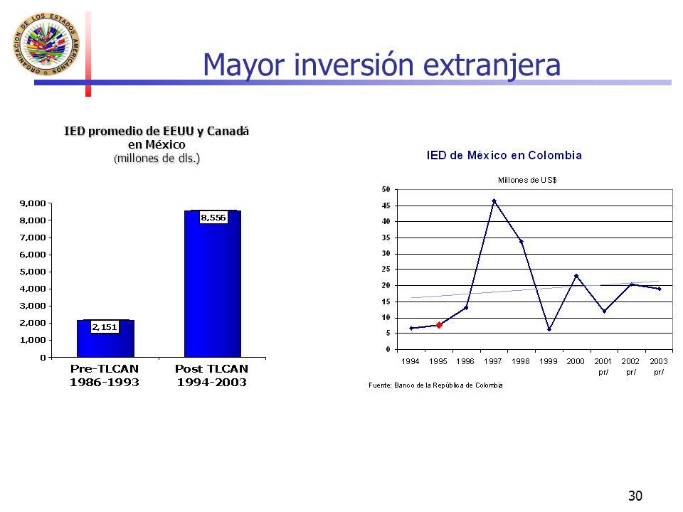 Mayor inversión extranjera