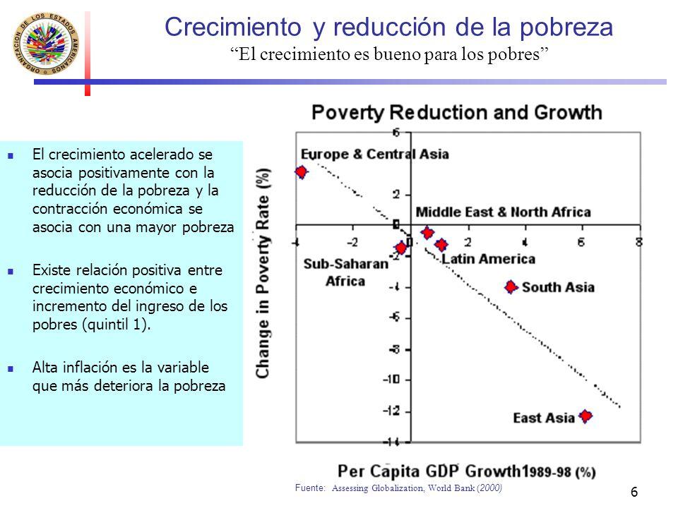 Crecimiento y reducción de la pobreza El crecimiento es bueno para los pobres
