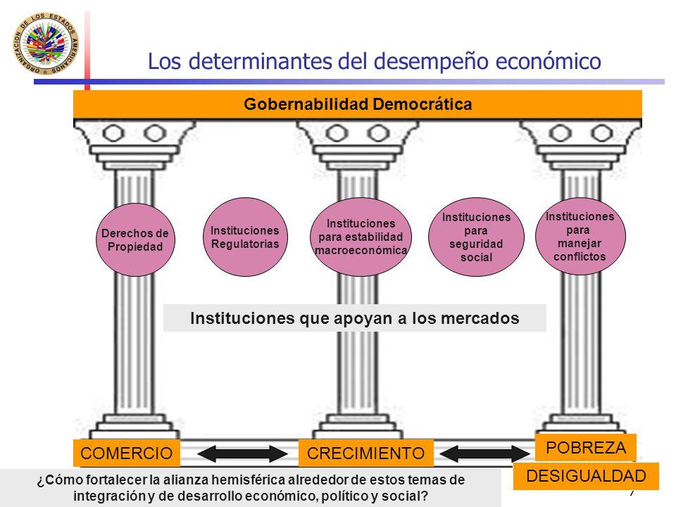 Los determinantes del desempeño económico