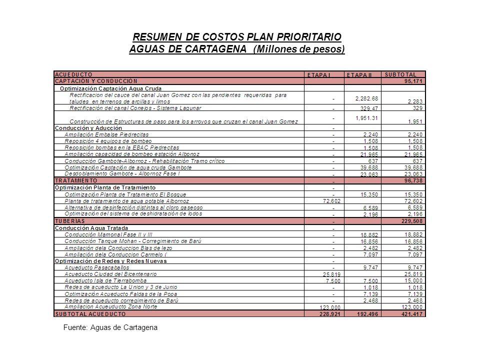 RESUMEN DE COSTOS PLAN PRIORITARIO AGUAS DE CARTAGENA (Millones de pesos)