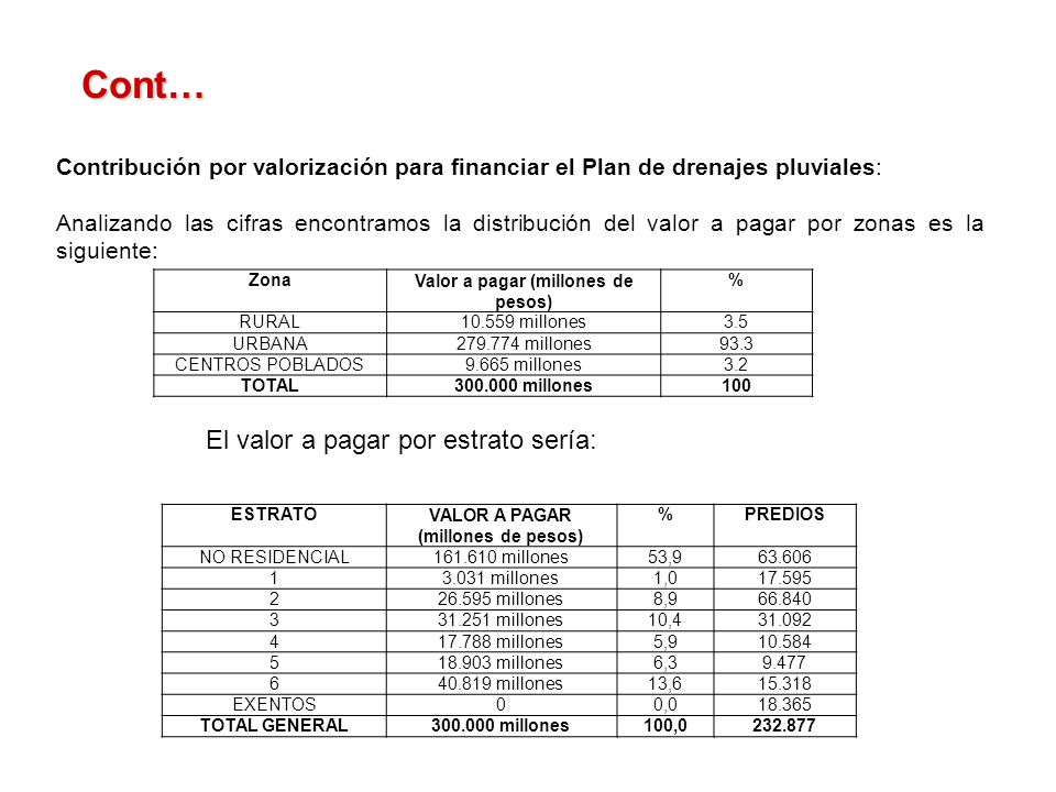 Valor a pagar (millones de pesos) VALOR A PAGAR (millones de pesos)