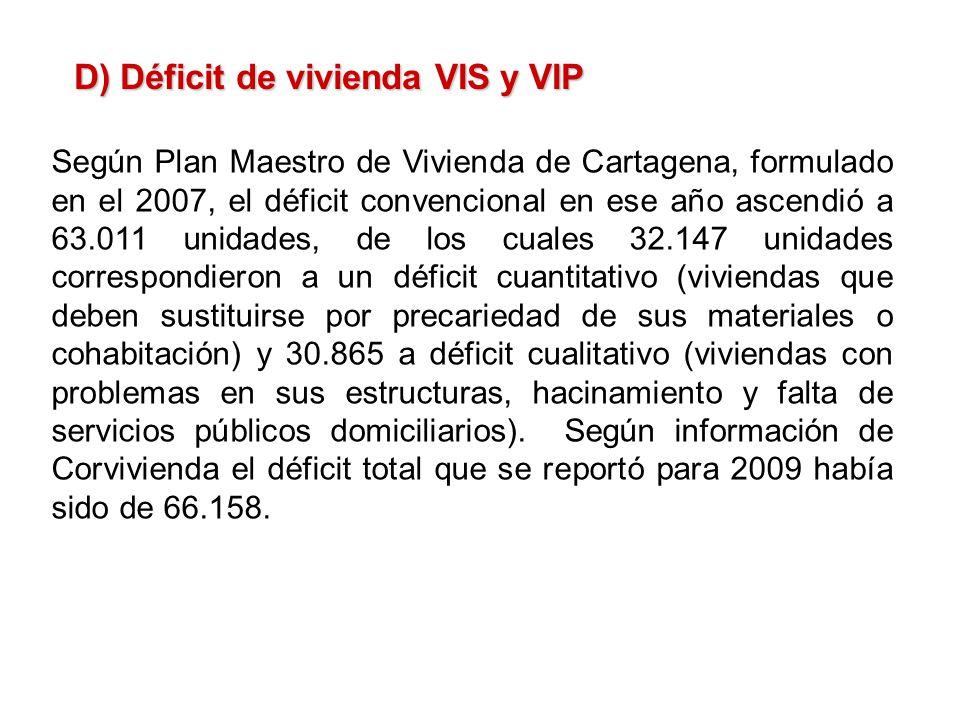 D) Déficit de vivienda VIS y VIP