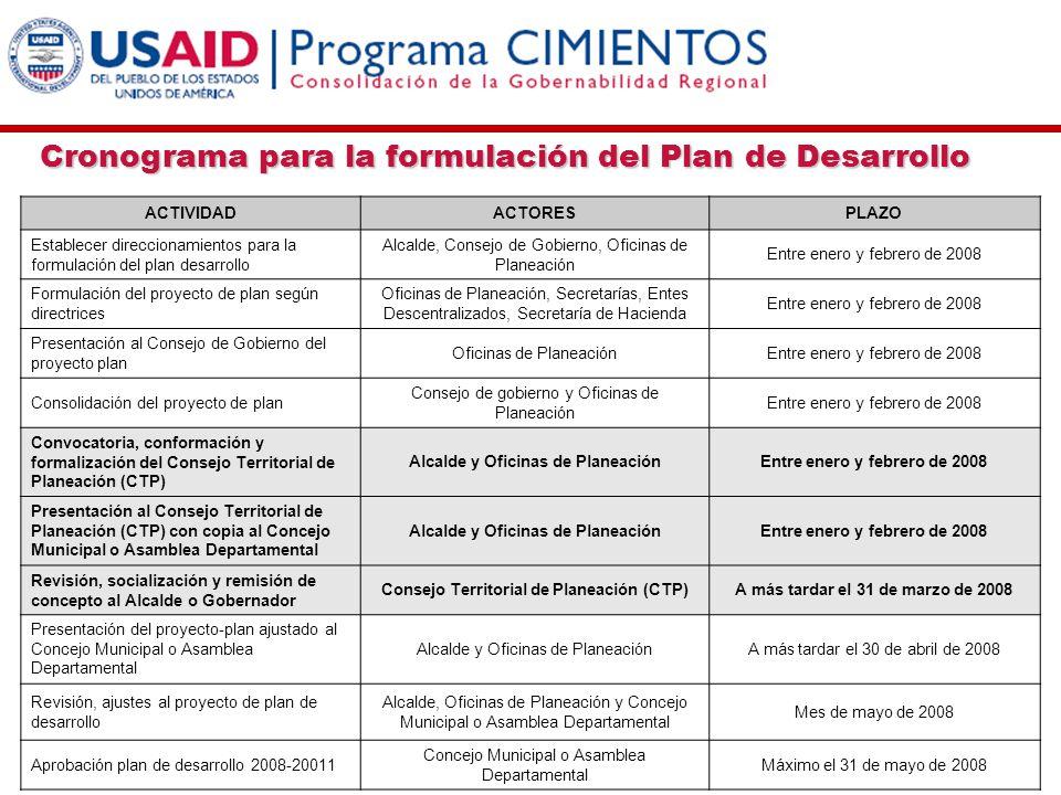 Cronograma para la formulación del Plan de Desarrollo