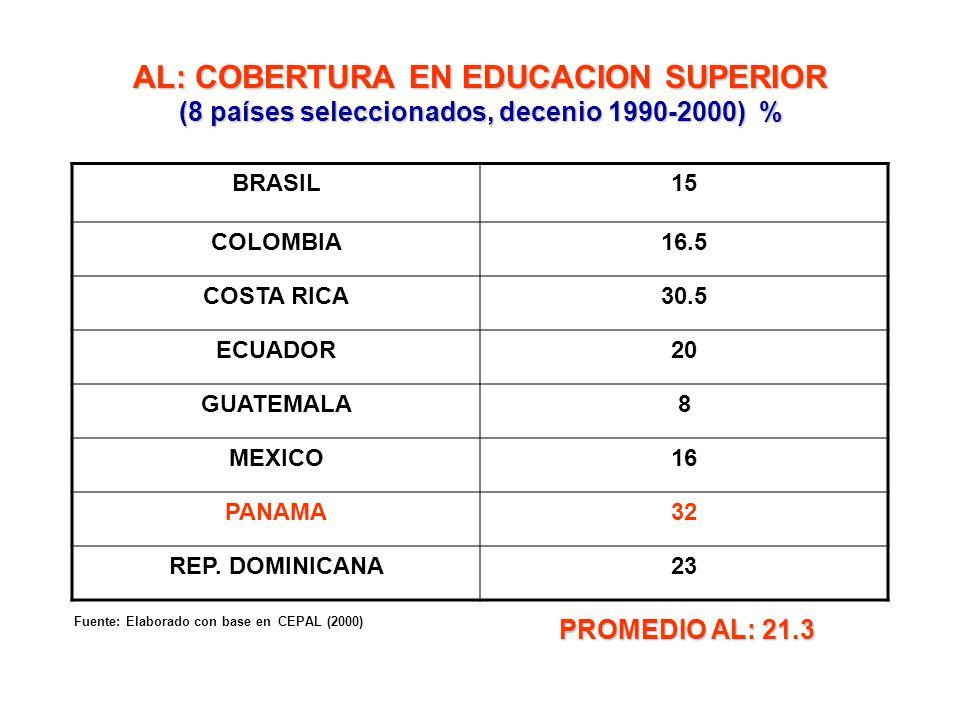 AL: COBERTURA EN EDUCACION SUPERIOR (8 países seleccionados, decenio 1990-2000) %
