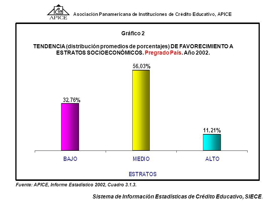 TENDENCIA (distribución promedios de porcentajes) DE FAVORECIMIENTO A