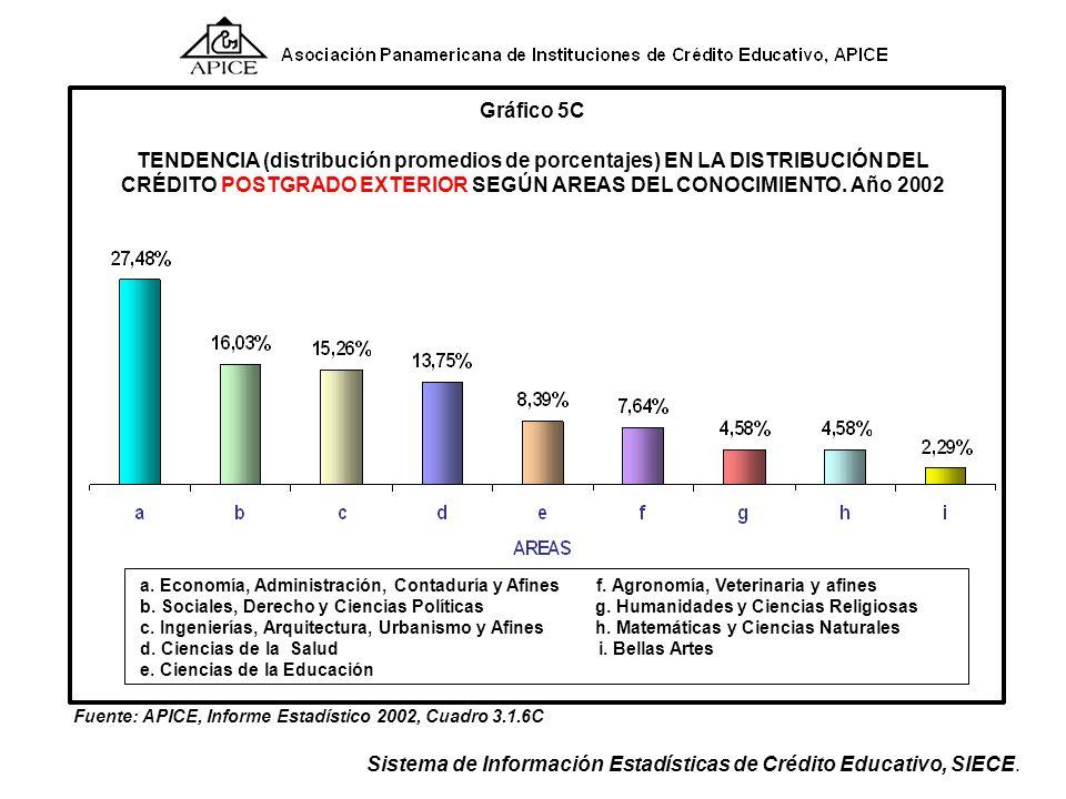 CRÉDITO POSTGRADO EXTERIOR SEGÚN AREAS DEL CONOCIMIENTO. Año 2002