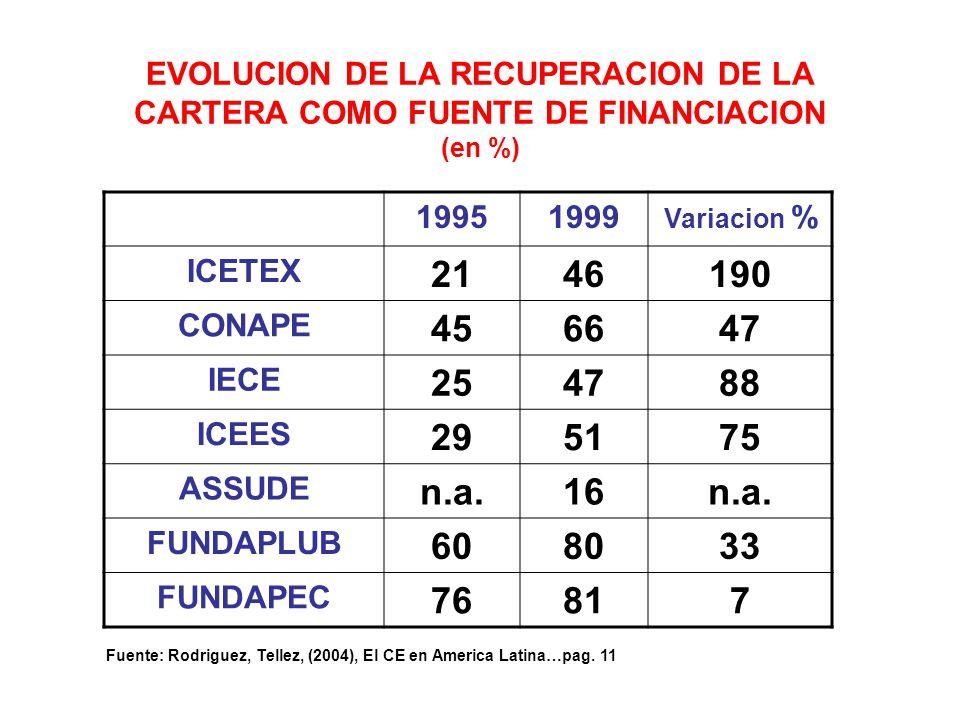 EVOLUCION DE LA RECUPERACION DE LA CARTERA COMO FUENTE DE FINANCIACION (en %)