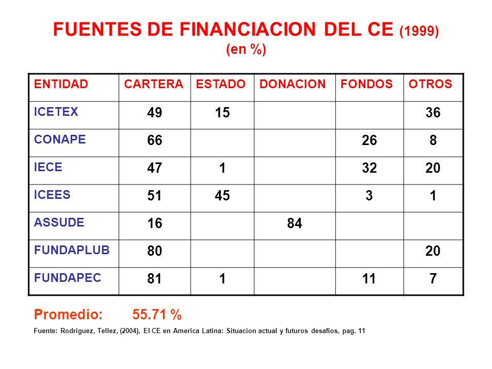 FUENTES DE FINANCIACION DEL CE (1999) (en %)