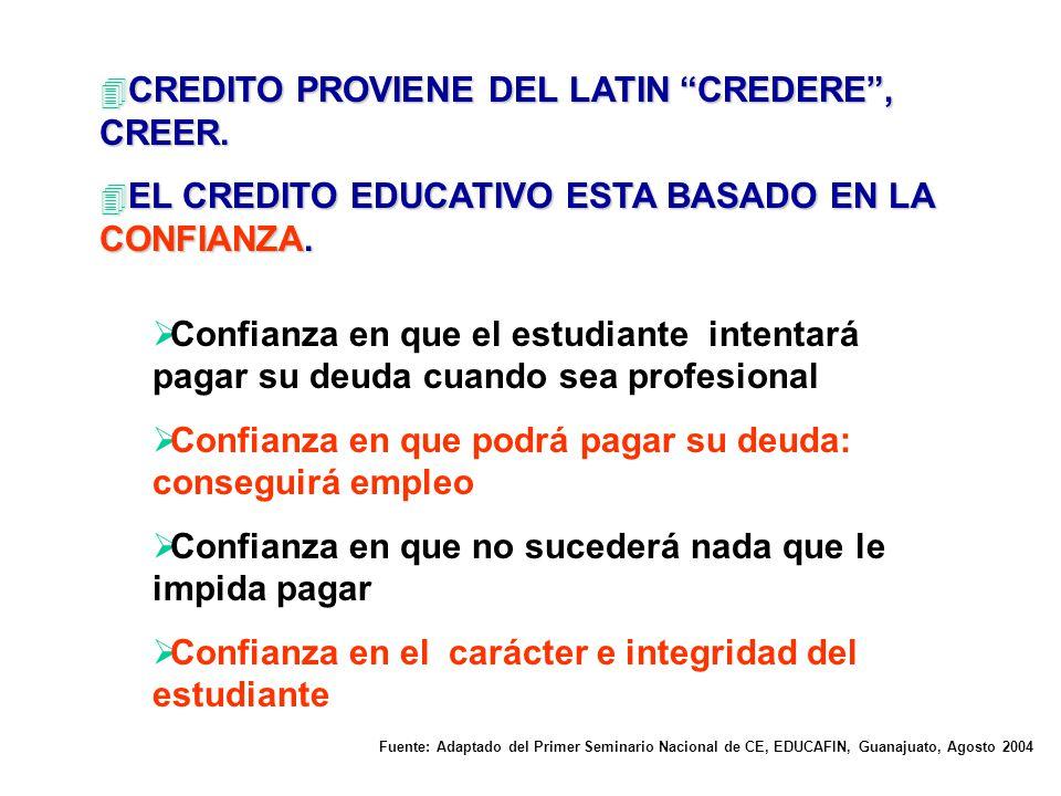CREDITO PROVIENE DEL LATIN CREDERE , CREER.