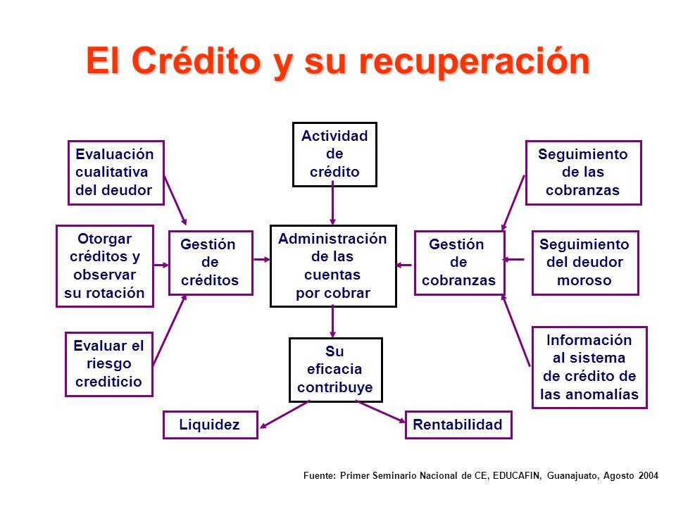 El Crédito y su recuperación