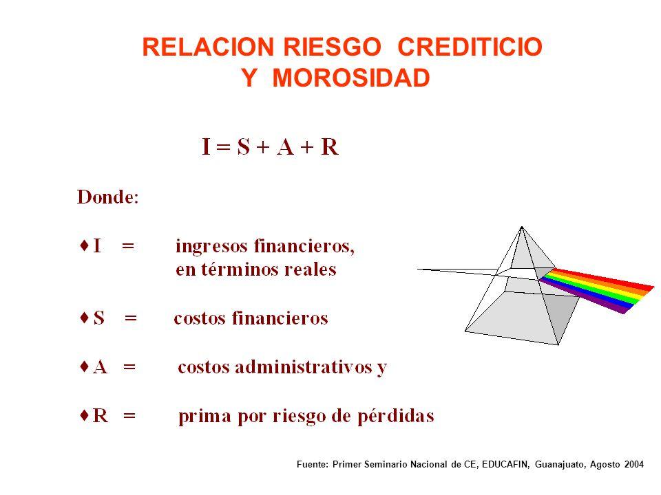 RELACION RIESGO CREDITICIO Y MOROSIDAD