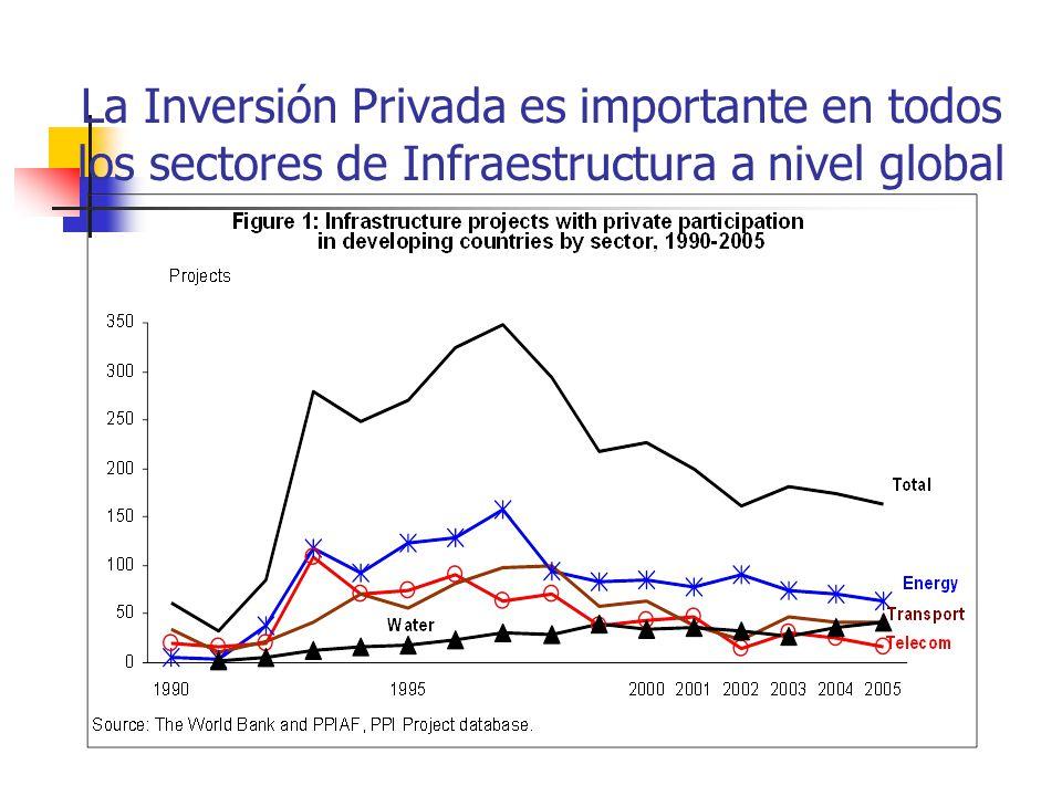 La Inversión Privada es importante en todos los sectores de Infraestructura a nivel global