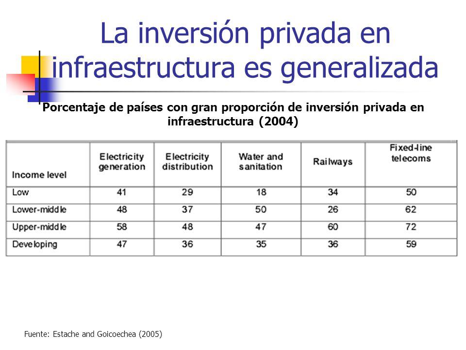 La inversión privada en infraestructura es generalizada