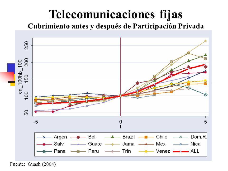Telecomunicaciones fijas