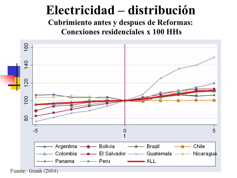 Electricidad – distribución