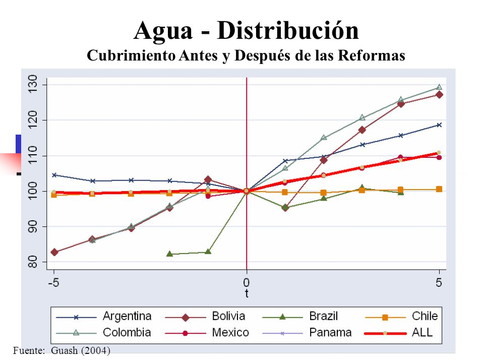 Cubrimiento Antes y Después de las Reformas