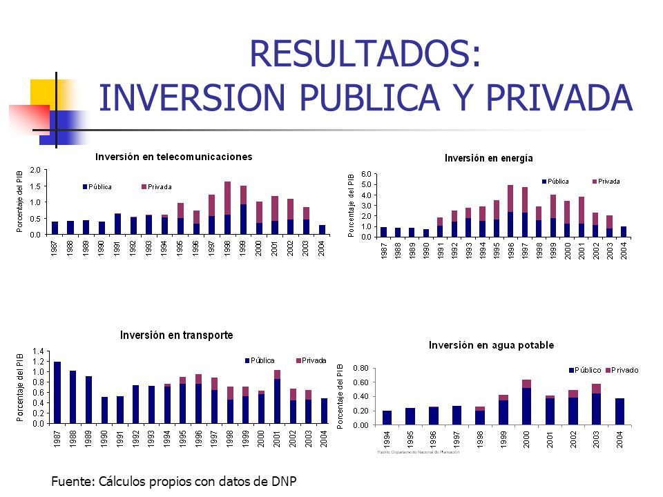 RESULTADOS: INVERSION PUBLICA Y PRIVADA