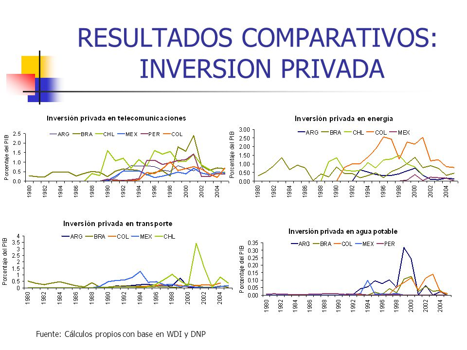 RESULTADOS COMPARATIVOS: INVERSION PRIVADA