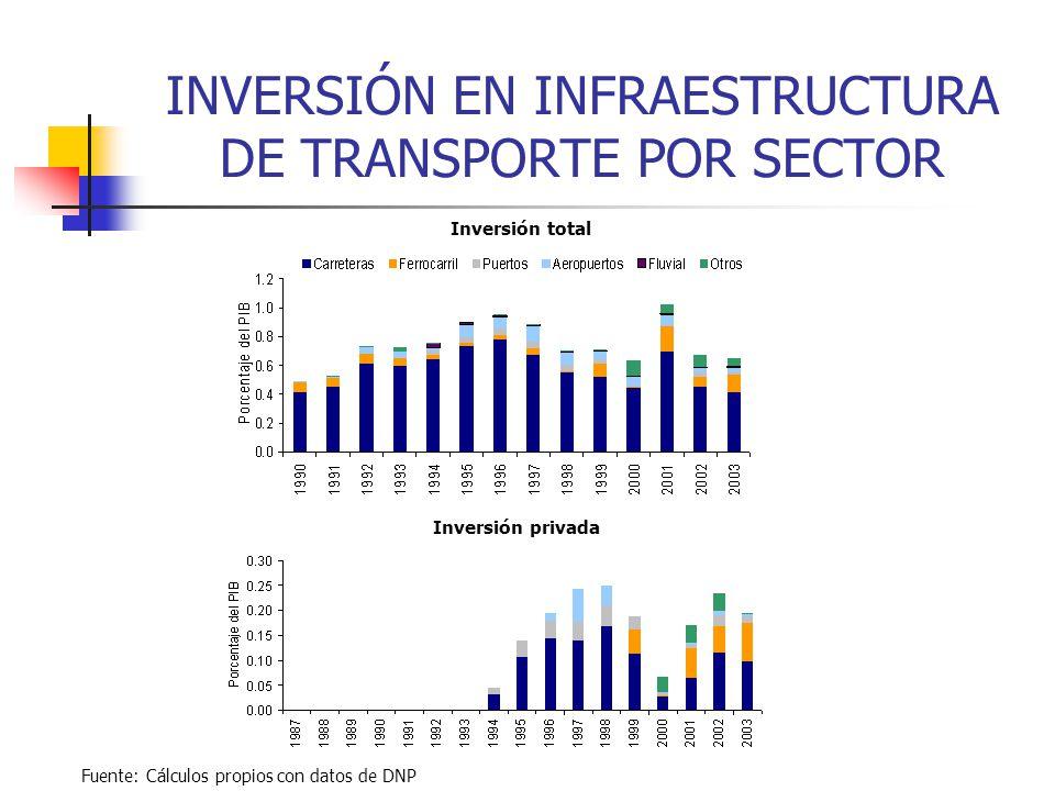 INVERSIÓN EN INFRAESTRUCTURA DE TRANSPORTE POR SECTOR