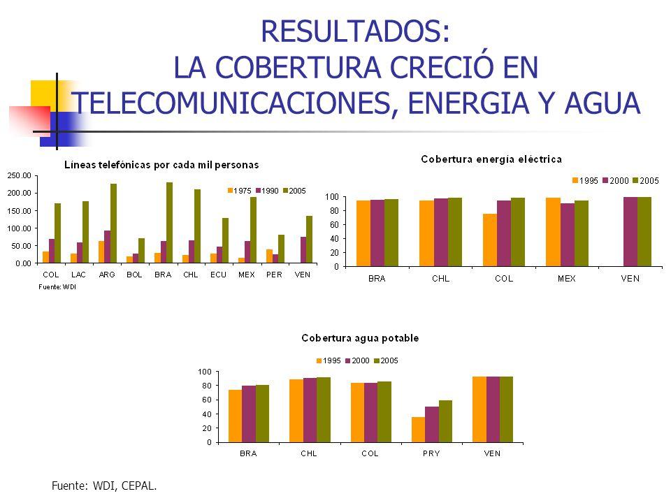 RESULTADOS: LA COBERTURA CRECIÓ EN TELECOMUNICACIONES, ENERGIA Y AGUA
