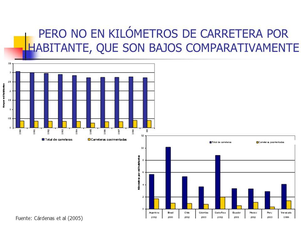 PERO NO EN KILÓMETROS DE CARRETERA POR HABITANTE, QUE SON BAJOS COMPARATIVAMENTE