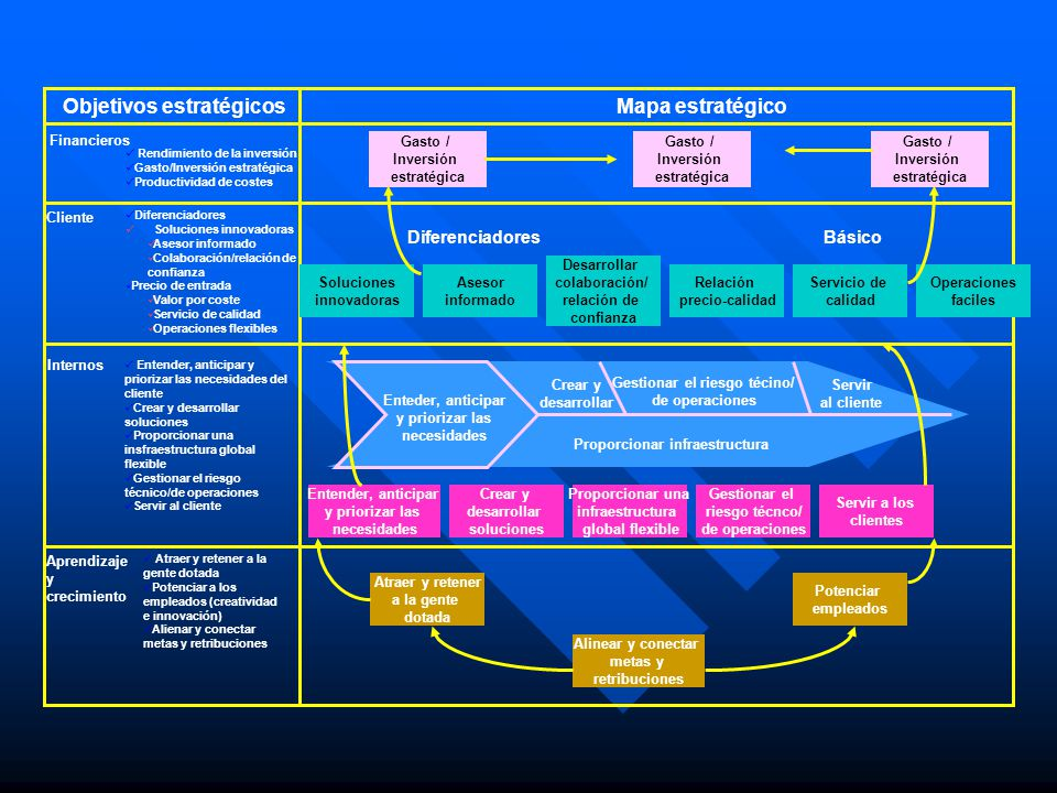 Objetivos estratégicos Mapa estratégico