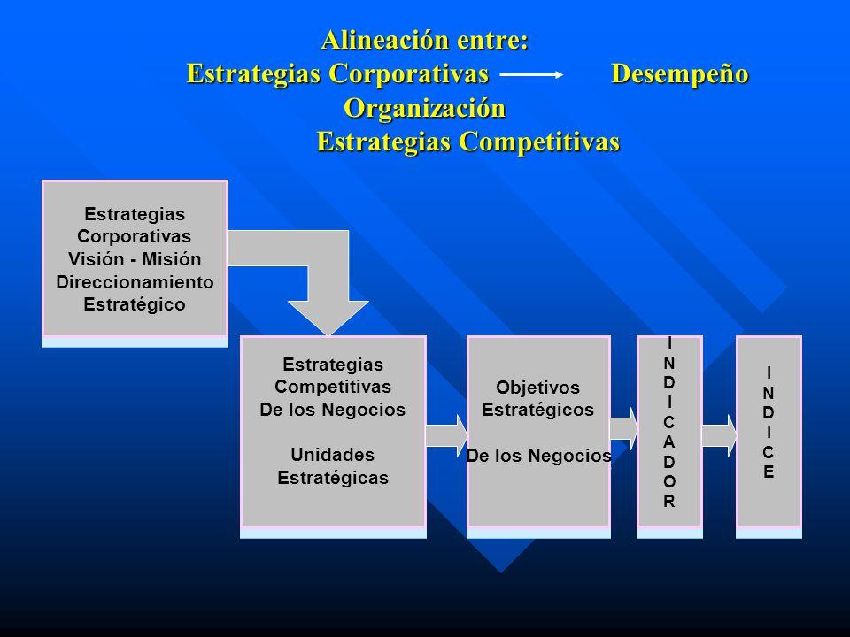 Alineación entre:. Estrategias Corporativas. Desempeño Organización