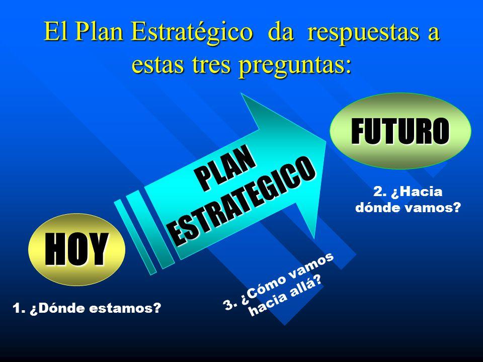 El Plan Estratégico da respuestas a estas tres preguntas:
