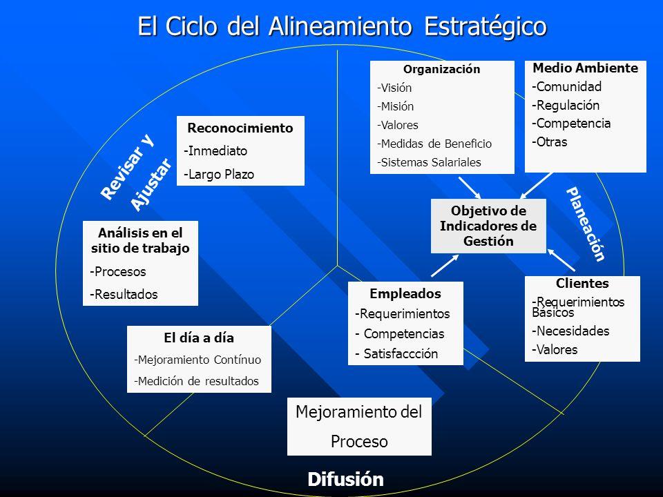El Ciclo del Alineamiento Estratégico