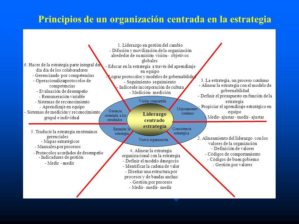Principios de un organización centrada en la estrategia