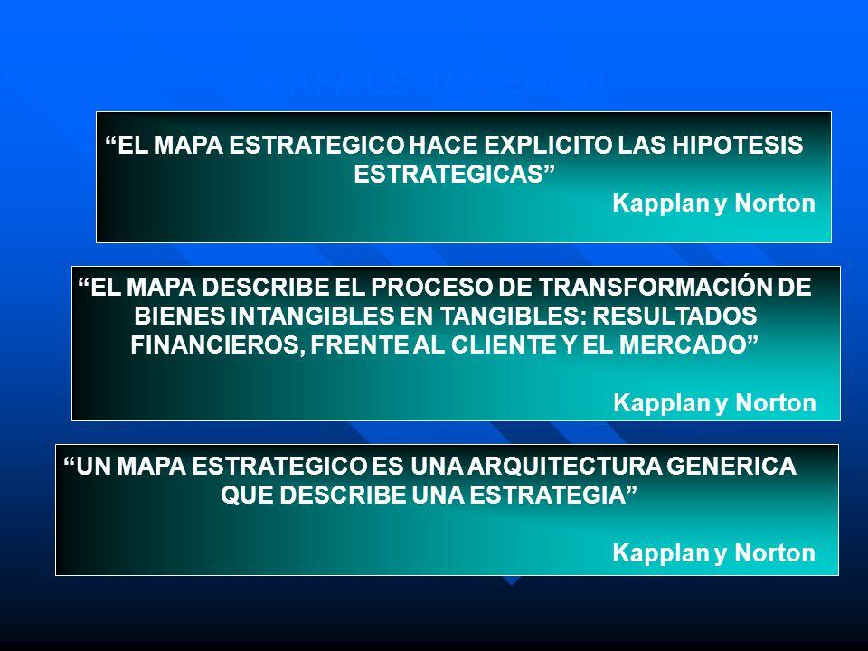 EL MAPA ESTRATEGICO HACE EXPLICITO LAS HIPOTESIS ESTRATEGICAS
