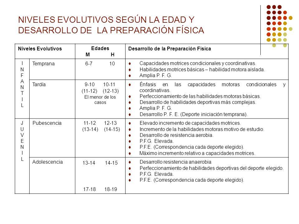 NIVELES EVOLUTIVOS SEGÚN LA EDAD Y DESARROLLO DE LA PREPARACIÓN FÍSICA