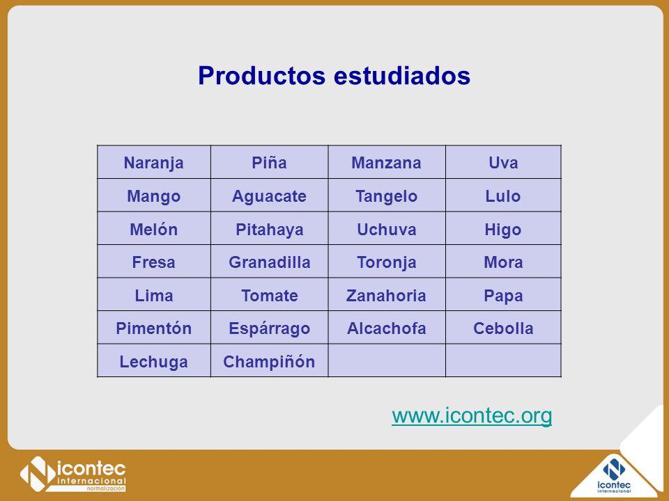 Productos estudiados www.icontec.org Naranja Piña Manzana Uva Mango