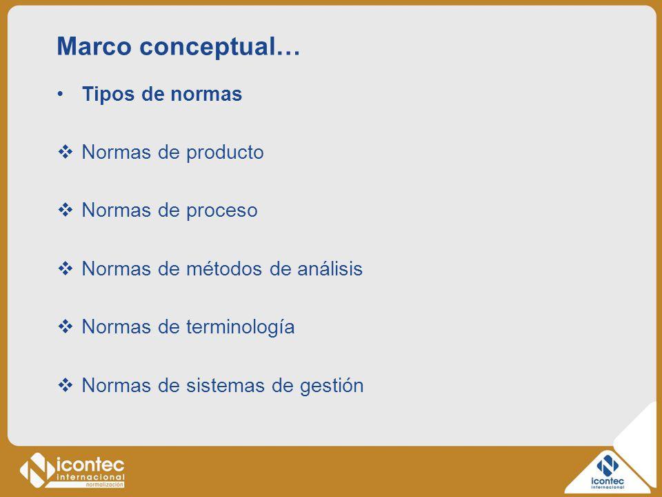 Marco conceptual… Tipos de normas Normas de producto Normas de proceso