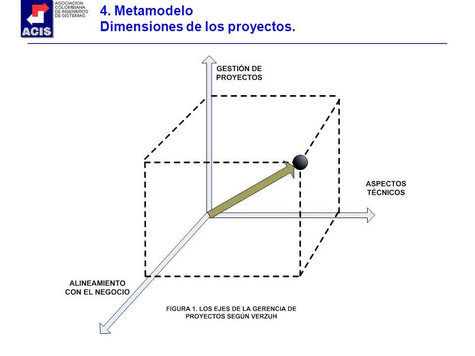 4. Metamodelo Dimensiones de los proyectos.