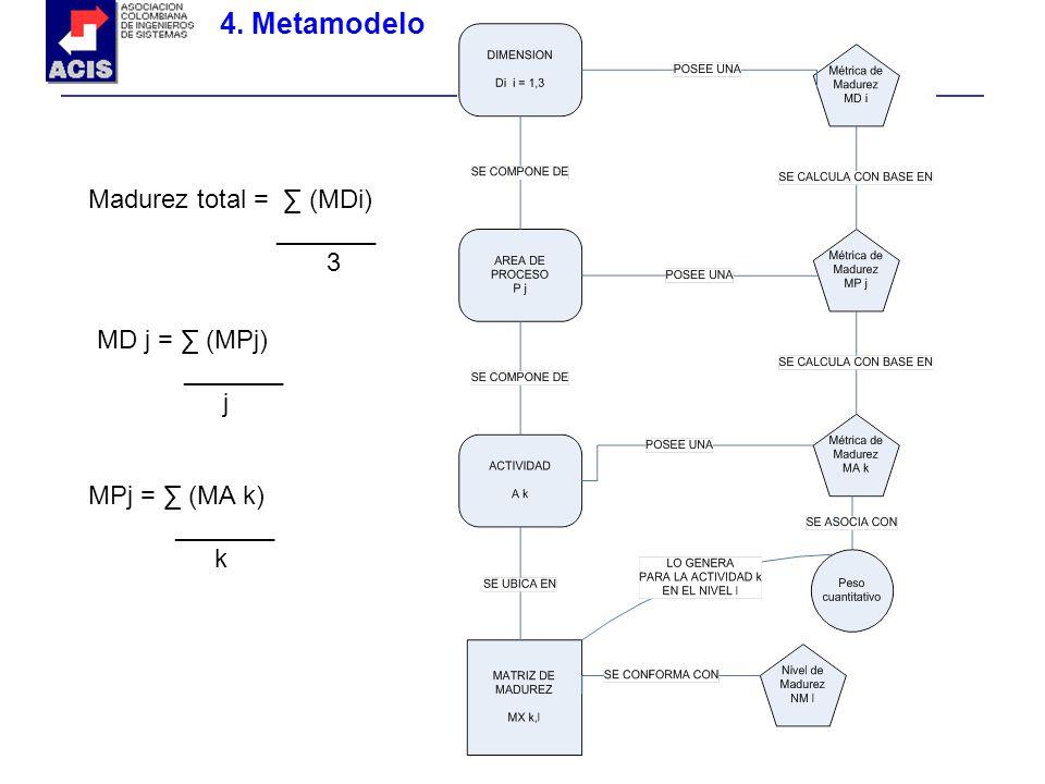 4. Metamodelo Madurez total = ∑ (MDi) _______ 3 MD j = ∑ (MPj) _______