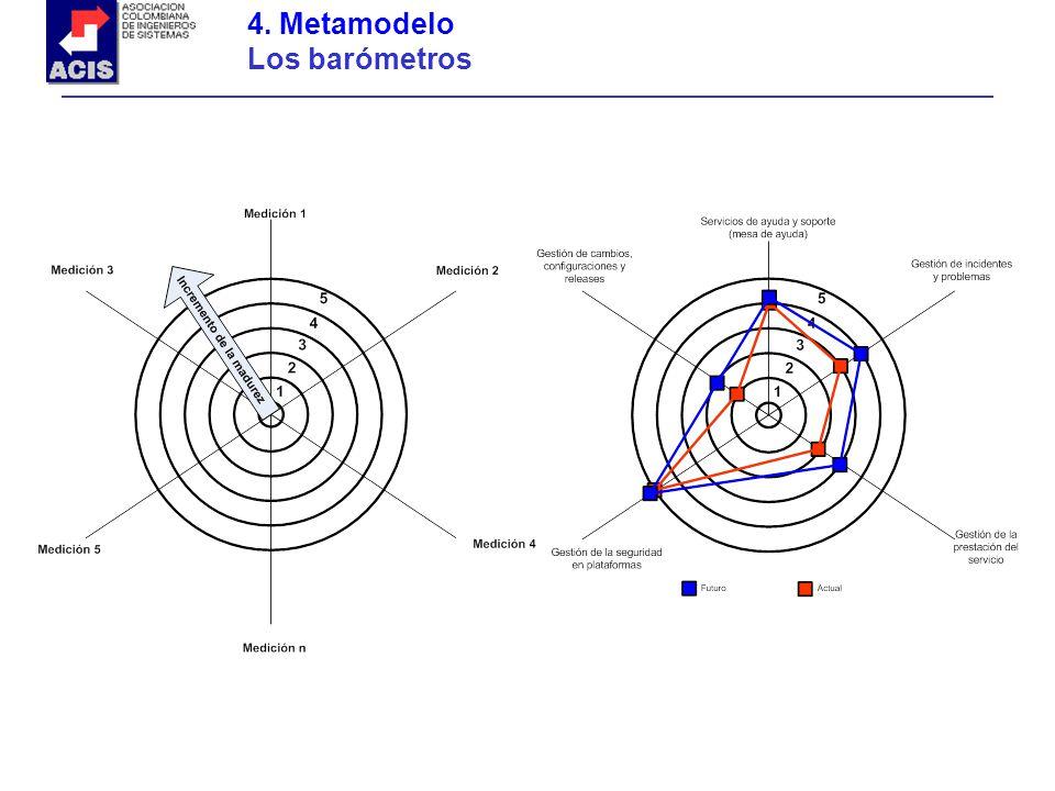 4. Metamodelo Los barómetros