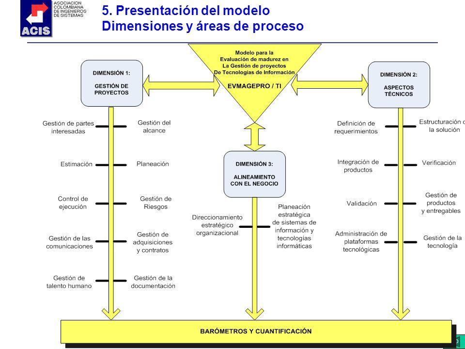 5. Presentación del modelo Dimensiones y áreas de proceso
