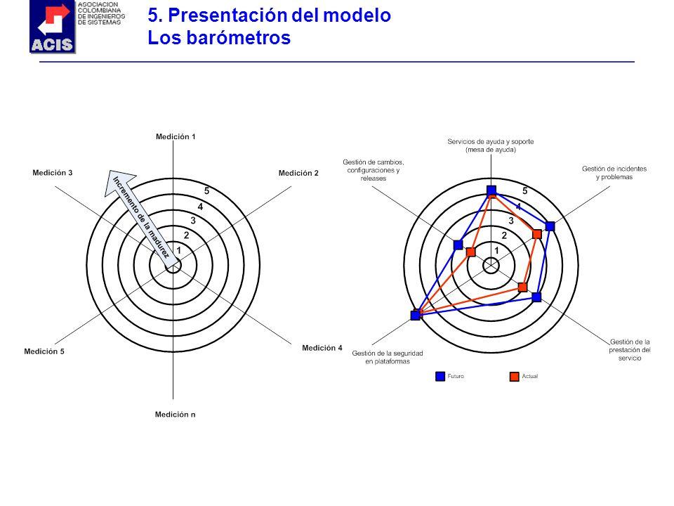 5. Presentación del modelo