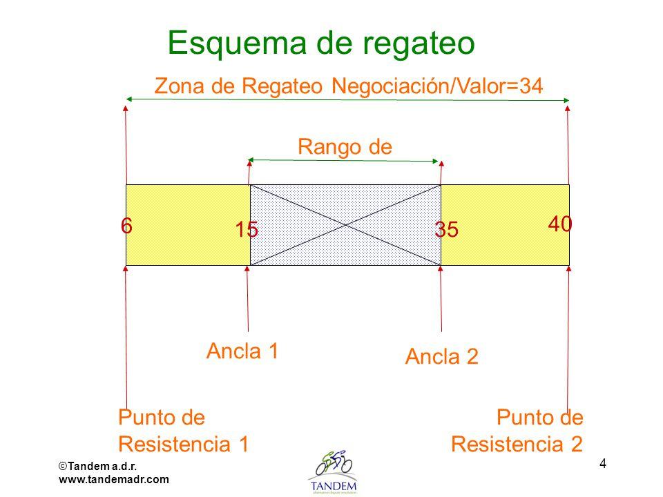 Zona de Regateo Negociación/Valor=34