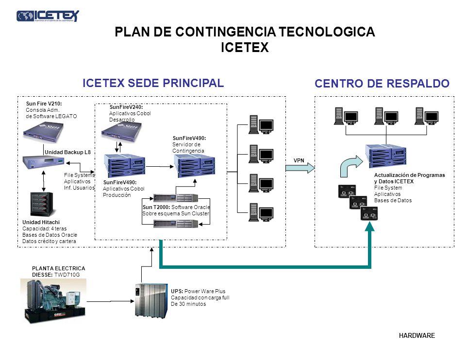 PLAN DE CONTINGENCIA TECNOLOGICA