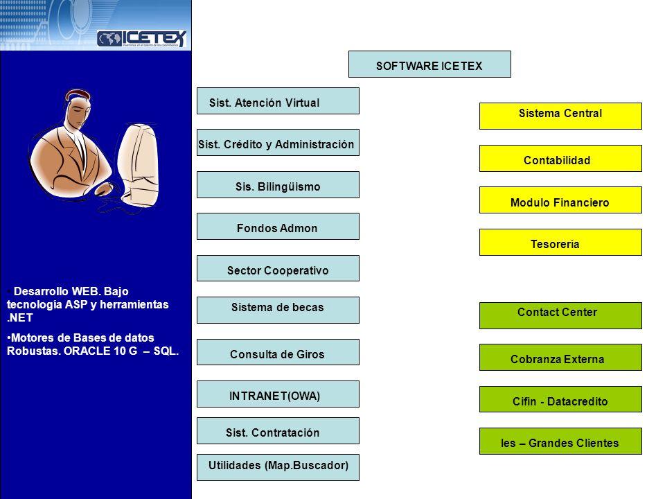 SOFTWARE ICETEX Sist. Atención Virtual. Sistema Central. Sist. Crédito y Administración. Contabilidad.