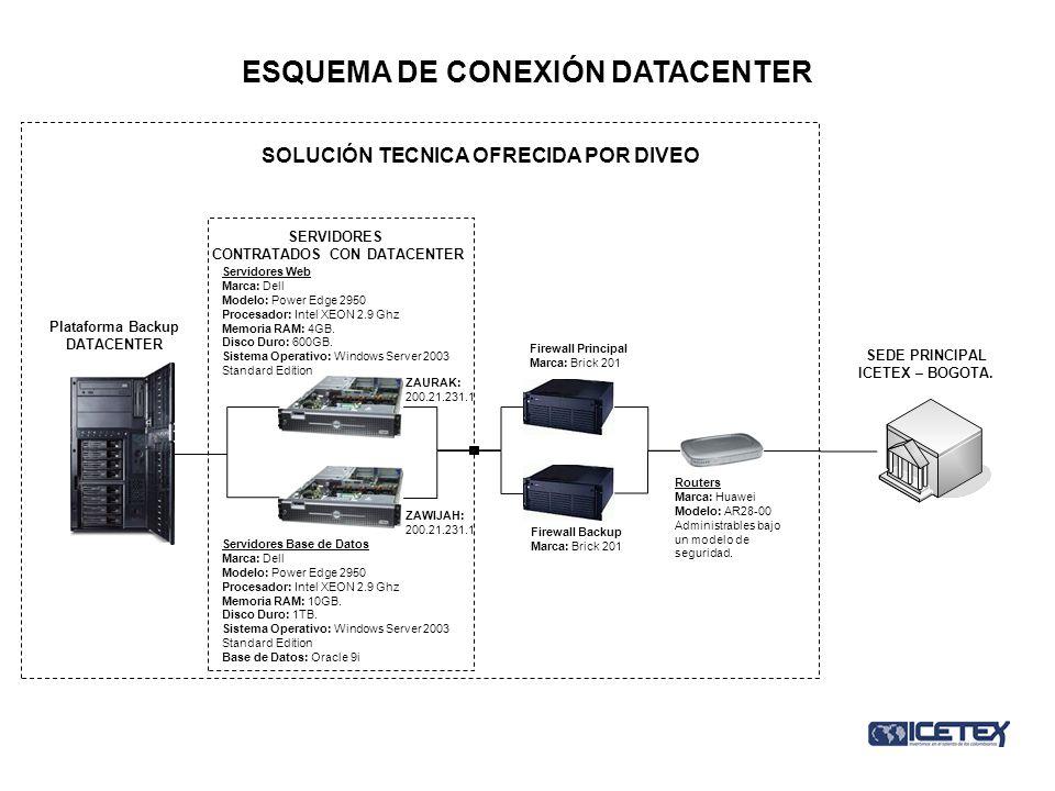 ESQUEMA DE CONEXIÓN DATACENTER