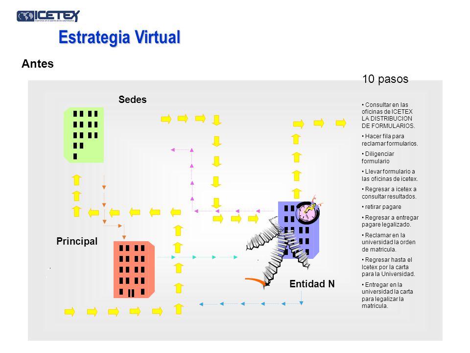 Estrategia Virtual Antes 10 pasos Sedes Principal Entidad N