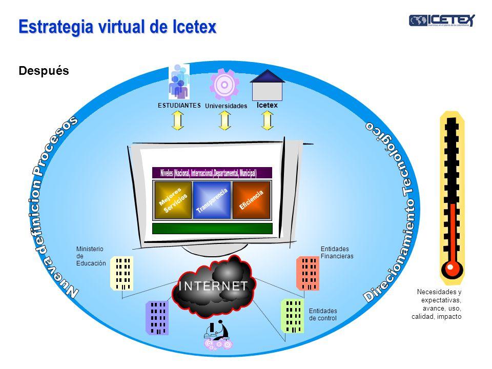Estrategia virtual de Icetex