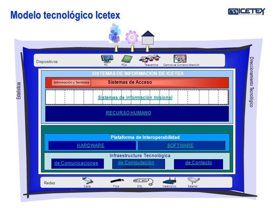 Modelo tecnológico Icetex