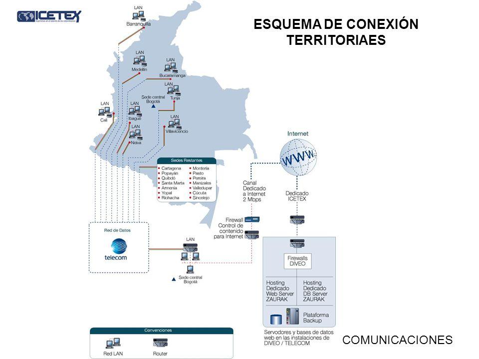 ESQUEMA DE CONEXIÓN TERRITORIAES