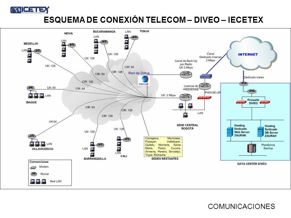ESQUEMA DE CONEXIÓN TELECOM – DIVEO – IECETEX