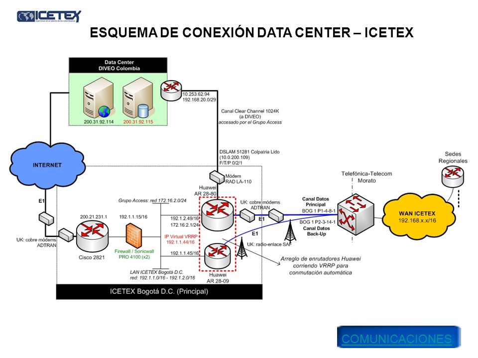 ESQUEMA DE CONEXIÓN DATA CENTER – ICETEX