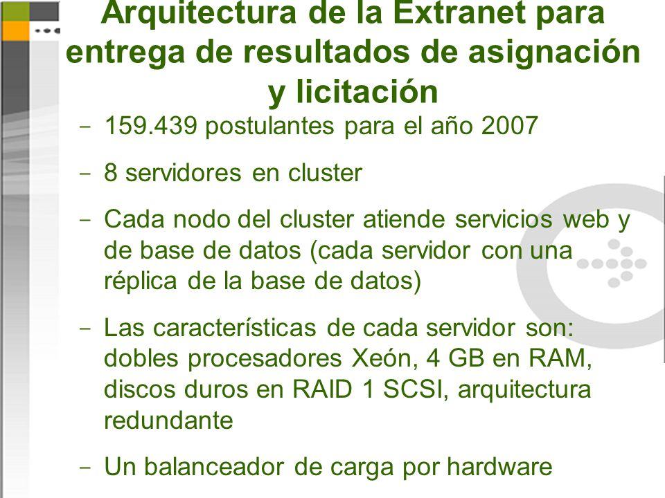Arquitectura de la Extranet para entrega de resultados de asignación y licitación